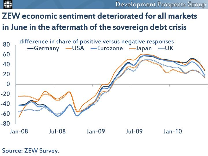 ZEW economic sentiment deteriorated for all markets  in June in the aftermath of the sovereign debt crisis