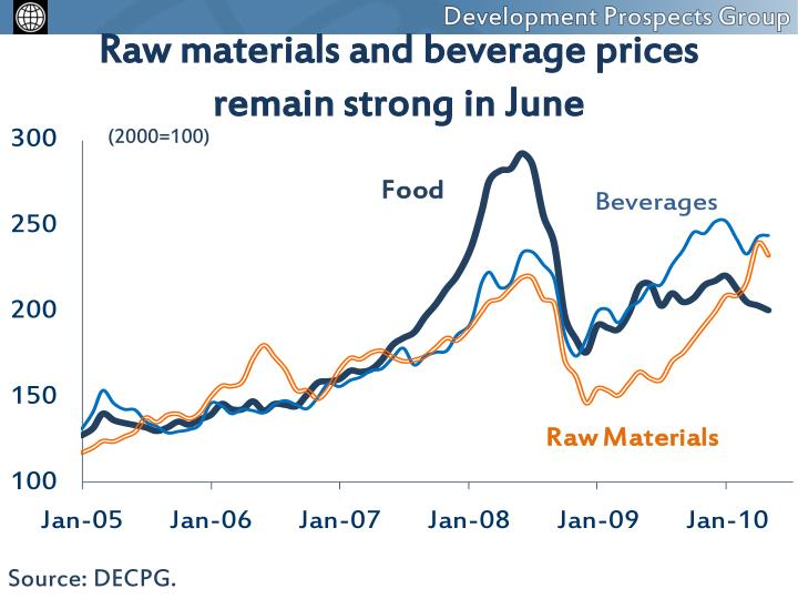 Raw materials and beverage prices