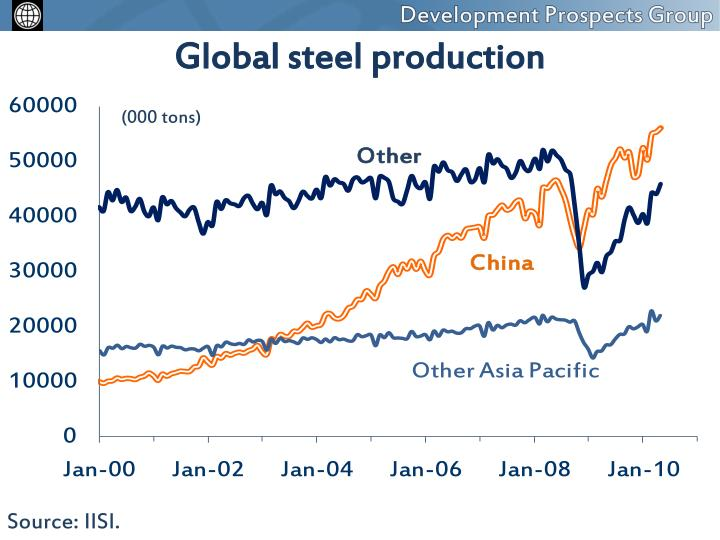 Global steel production