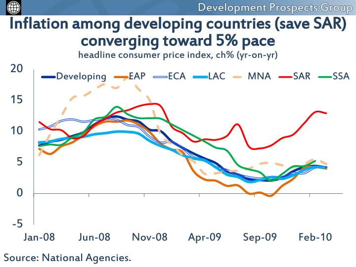 Inflation among developing countries (save SAR)