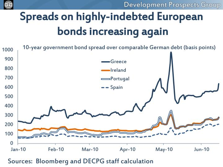 Spreads on highly-indebted European