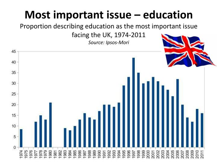 Most important issue – education