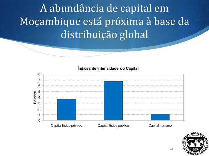 A abundância de capital em Moçambique
