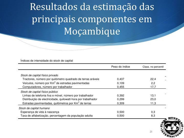 Resultados da estimação das principais componentes em Moçambique
