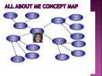 all about me concept map