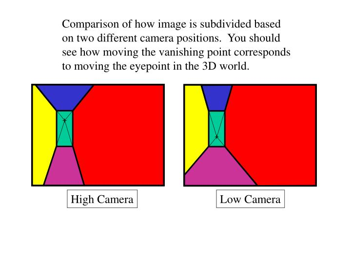 Comparison of how image is subdivided based on two different camera positions.  You should see how moving the vanishing point corresponds to moving the eyepoint in the 3D world.
