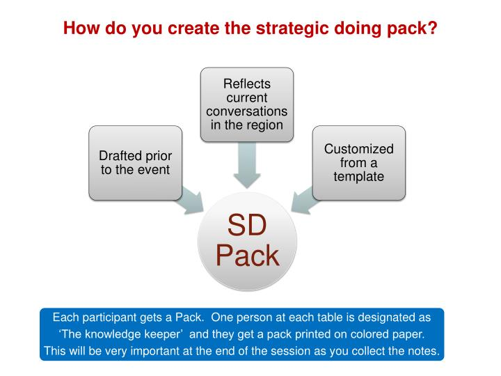 How do you create the strategic doing pack?
