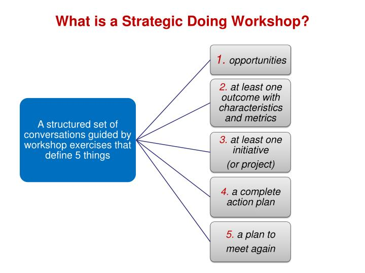What is a strategic doing workshop