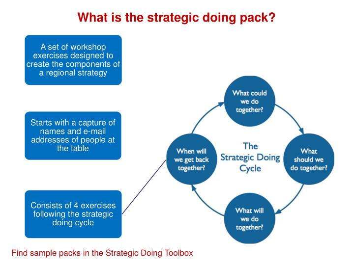 What is the strategic doing pack?