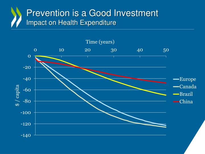 Prevention is a Good Investment