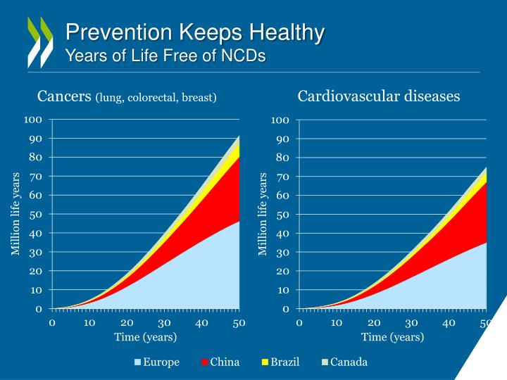 Prevention Keeps Healthy
