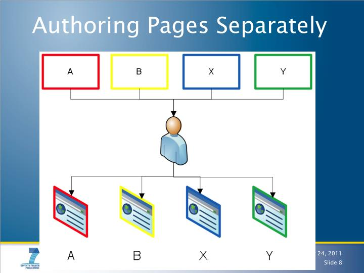 Authoring Pages Separately