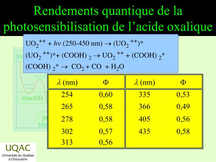 Rendements quantique de la photosensibilisation de l'acide oxalique
