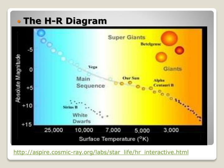Ppt Star Brightness And The H R Diagram Powerpoint Presentation