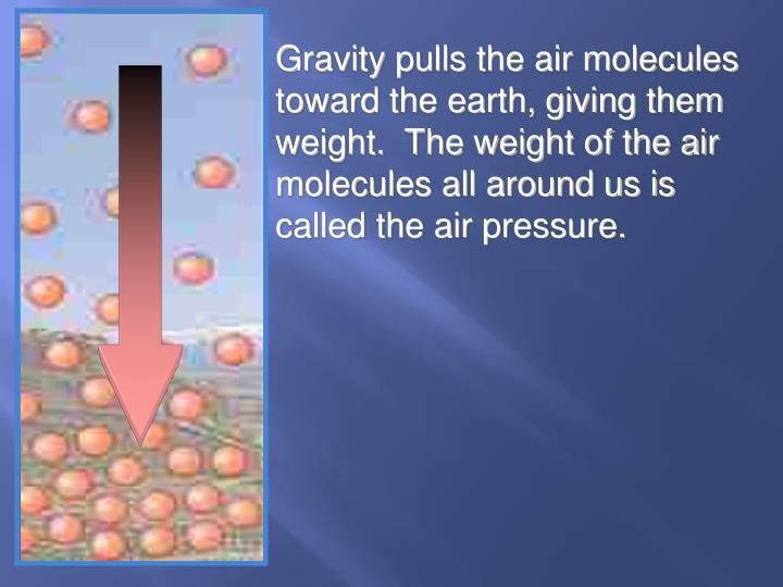 Gravity pulls the air molecules toward the earth, giving them weight.  The weight of the air molecules all around us is called the air pressure.