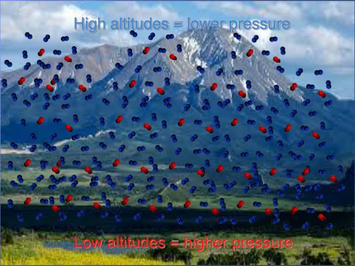 High altitudes = lower pressure