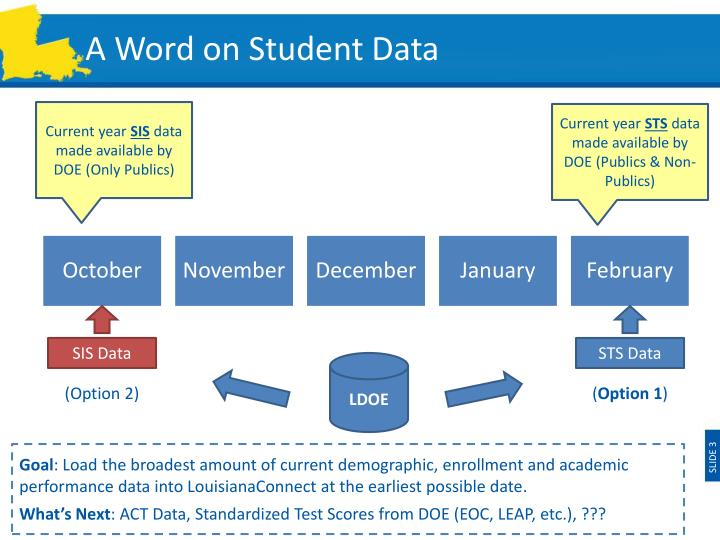 A word on student data