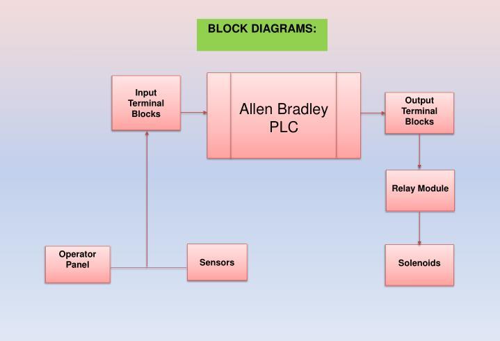 BLOCK DIAGRAMS: