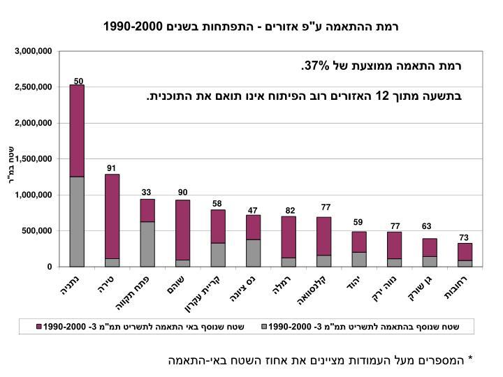 """רמת ההתאמה ע""""פ אזורים - התפתחות בשנים 1990-2000"""