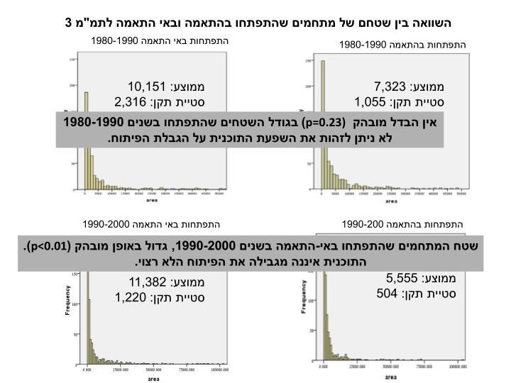 השוואה בין שטחם של מתחמים שהתפתחו בהתאמה ובאי התאמה