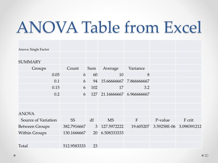 ANOVA Table from Excel