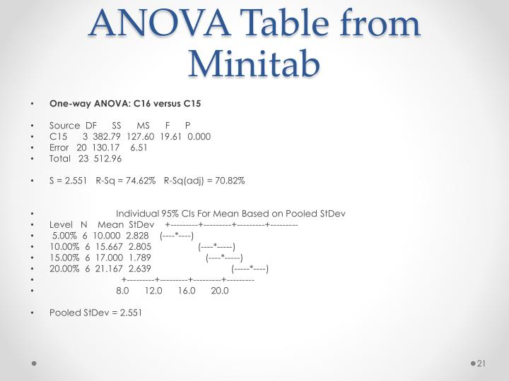 ANOVA Table from Minitab