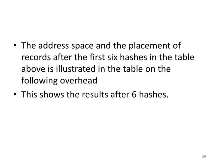The address space and the placement of records after the first six hashes in the table above is illustrated in the table on the following overhead