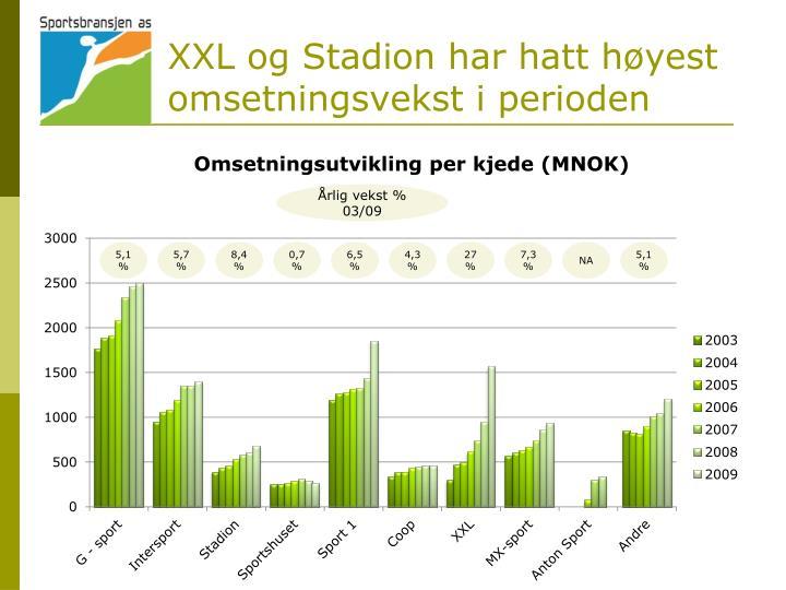 XXL og Stadion har hatt høyest omsetningsvekst i perioden