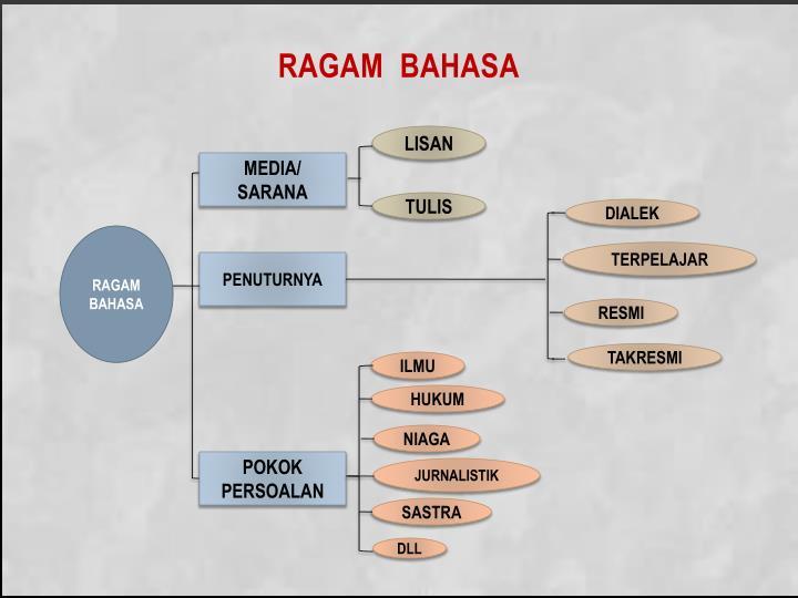 RAGAM  BAHASA