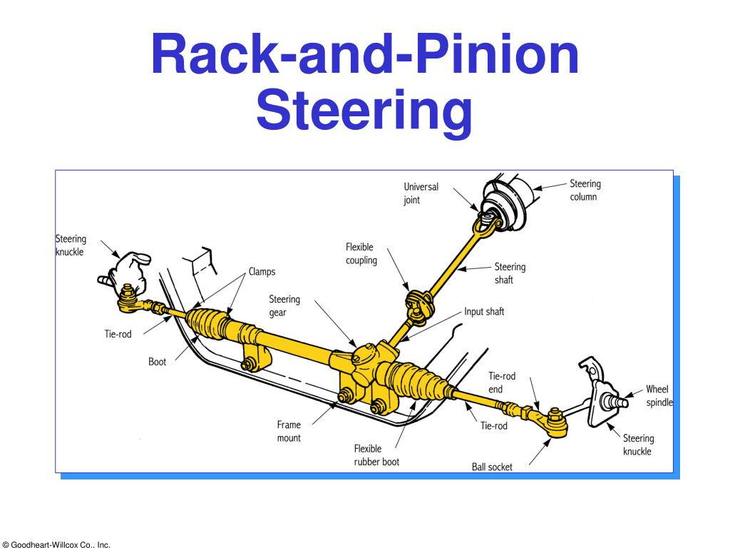 Ppt Rack And Pinion Steering Powerpoint Presentation Free Download Id 2815041