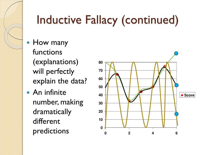Inductive Fallacy (continued)