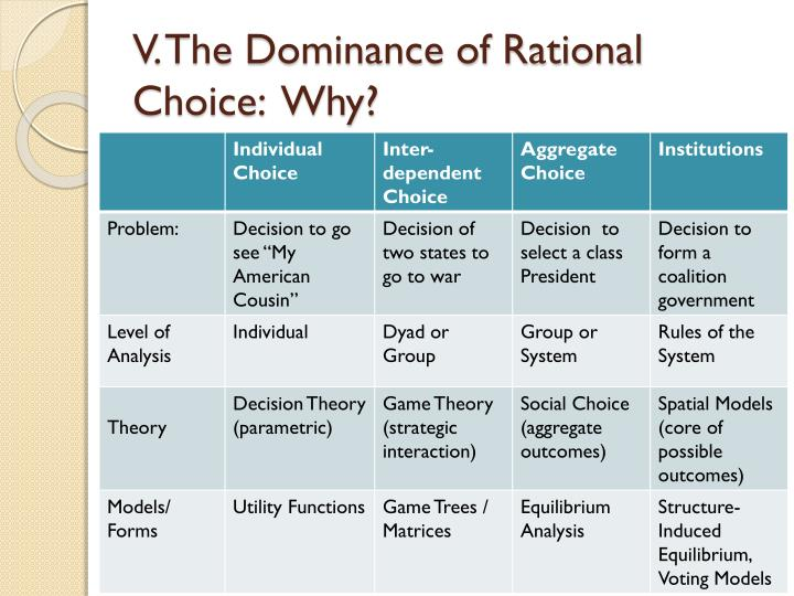 V. The Dominance of Rational Choice: