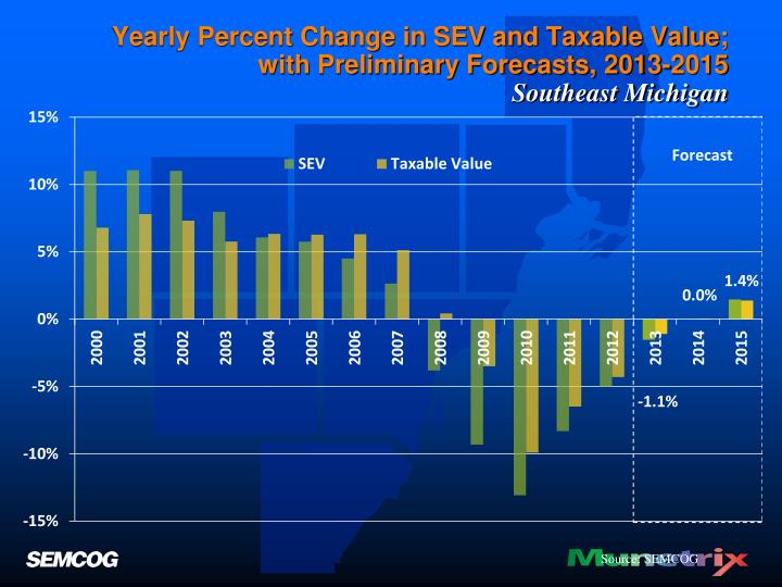 Yearly Percent Change in SEV and Taxable Value;