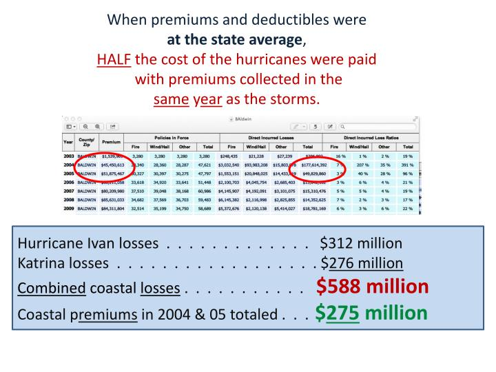 When premiums and deductibles were