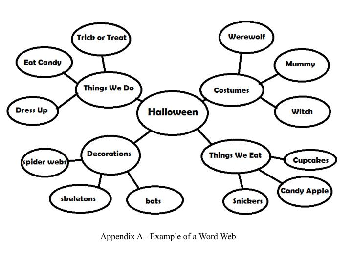 ppt appendix a example of a word web powerpoint presentation id