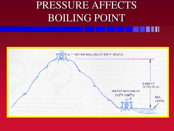 PRESSURE AFFECTS BOILING POINT