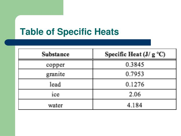 Table of specific heats