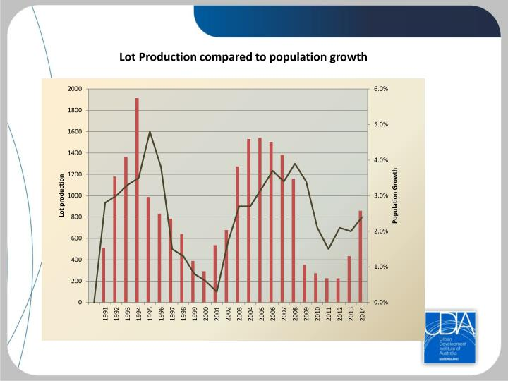 Lot Production compared to population growth