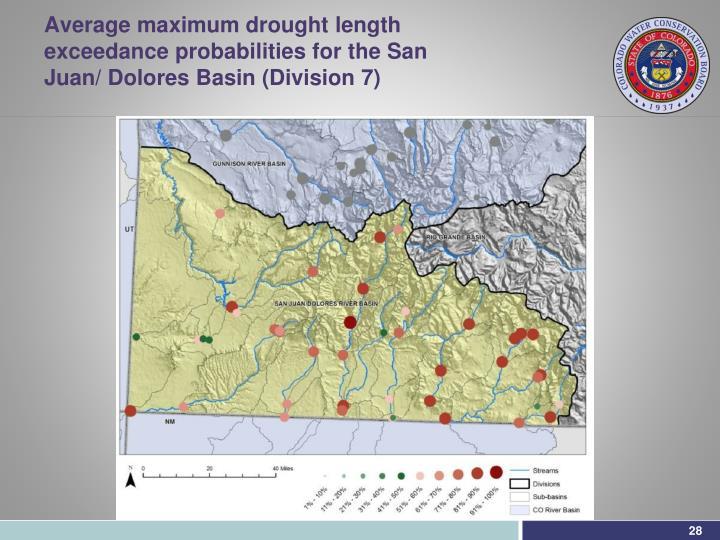 Average maximum drought length exceedance probabilities for the San Juan/ Dolores Basin (Division 7)