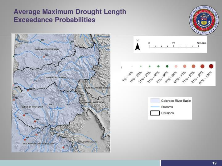 Average Maximum Drought Length