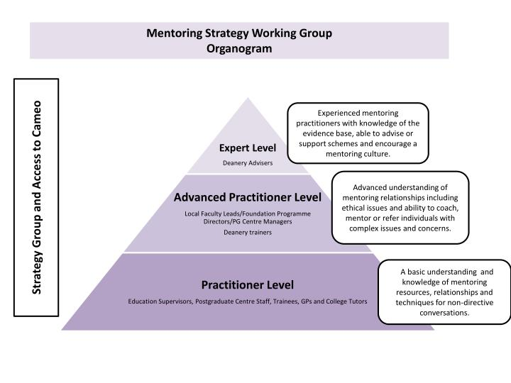 mentoring a reverse strategy 4 steps to start a reverse mentoring program organizations can motivate and engage newer employees, and build the knowledge of established ones, through reverse mentoring.