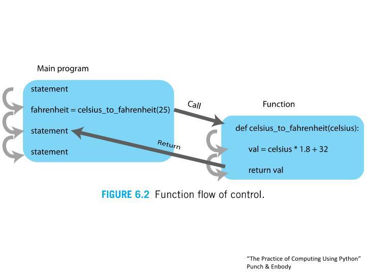 """The Practice of Computing Using Python"""