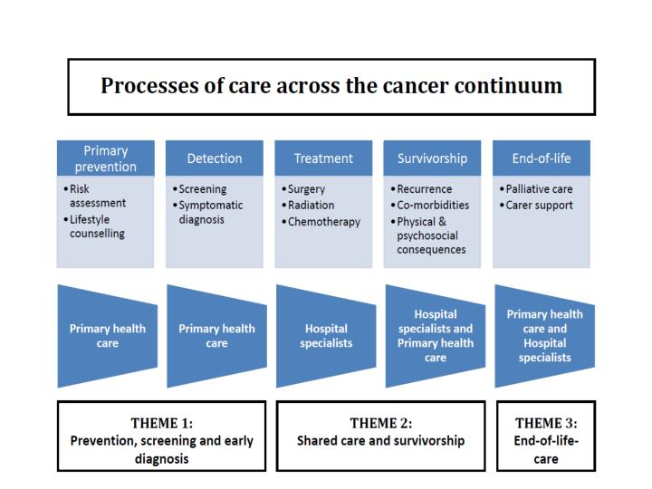 Pc4 developing cancer research in primary care