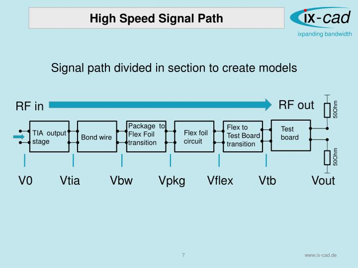 PPT - High Speed Digital Signal Path Design for a 40 Gb /s Optical ...