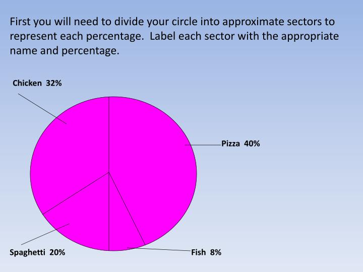 First you will need to divide your circle into approximate sectors to represent each percentage.  Label each sector with the appropriate name and percentage.