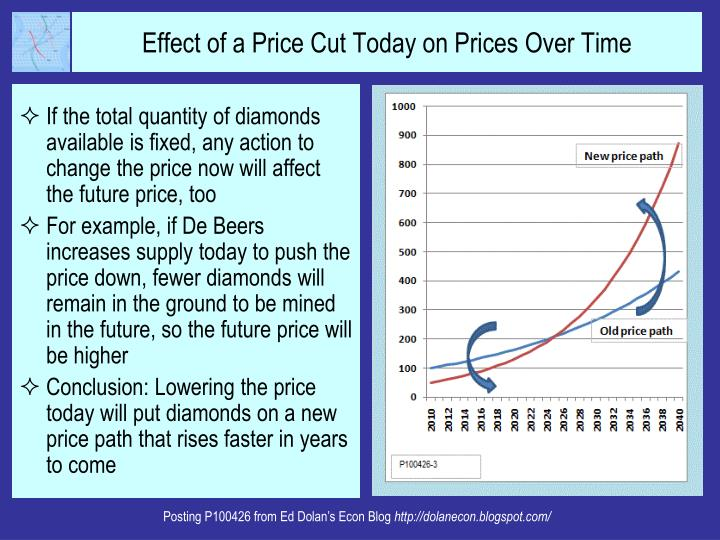 If the total quantity of diamonds available is fixed, any action to change the price now will affect the future price, too