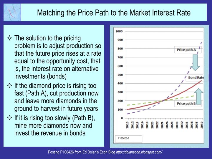 The solution to the pricing problem is to adjust production so that the future price rises at a rate equal to the opportunity cost, that is, the interest rate on alternative investments (bonds)