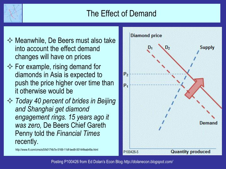 Meanwhile, De Beers must also take into account the effect demand changes will have on prices