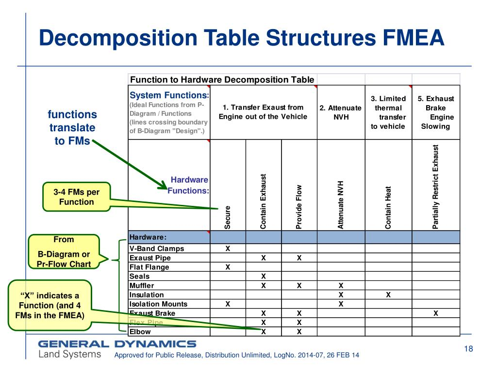 PPT - Failure Mode & Effect Analysis (FMEA) in Half the Time Howard
