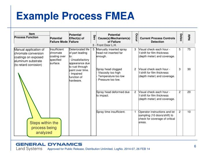 Ppt failure mode effect analysis fmea in half the for Process fmea template